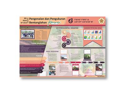Pengenalan dan Pengukuran Bentanglahan Kulonprogo (Infographic) mahasiswa ugm kulonprogo indonesia poster infographic