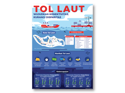 Tol Laut (Infographic) ship maritime tol laut design indonesia poster infographic