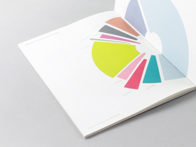15th anniversary report #2 numbers info graph data book-design editorial infographics annual-report