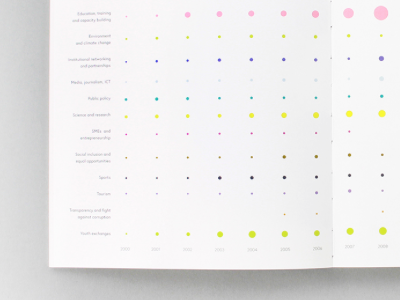 15th anniversary report #3 numbers info graph data book-design editorial infographics annual-report