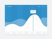 Statistics curves 2x
