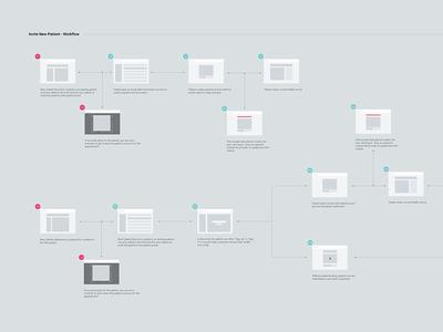 UX Workflow wireframes ux