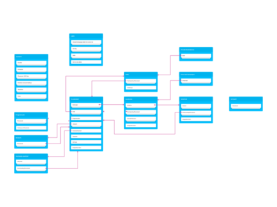 Product Architecture ux wireframes product architecture