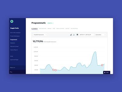 Programmatic Dashboard product design ui dashboard