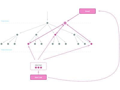 Alerts Conceptual Modal diagrams notifications alerts