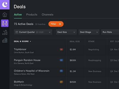 Deals ai dark mode dark app dark ui dark date range filters filter vertical menu icons pipeline web app active crm sales deals