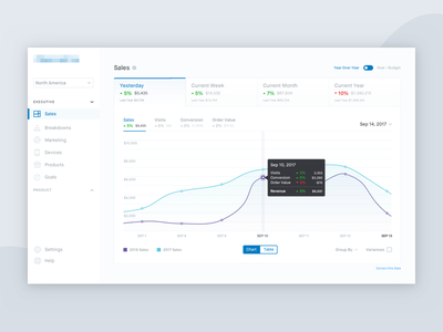 Dashboard ecommerce analytics metrics tabs ui ux tooltip chart sales dashboard