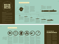 Completed Submarine Infographic