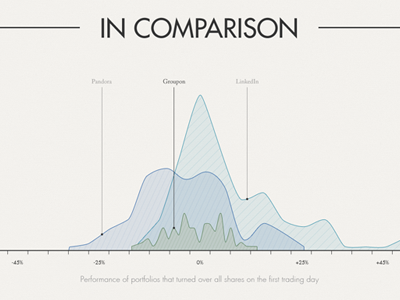 Groupon Infographic - In Comparison infographic data visualization information graphic stats chart line chart graph line