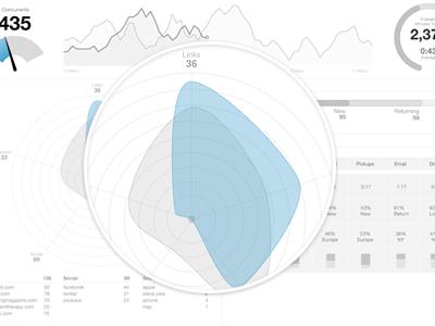 Radar Chart Wireframe wireframe sketch idea concept radar graph spider chart radar chart data stats infographic dashboard