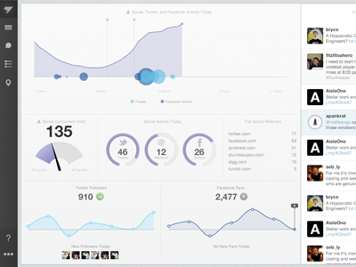 It's about to get social social social analytics analytics dashboard data visualization data visualization stream events