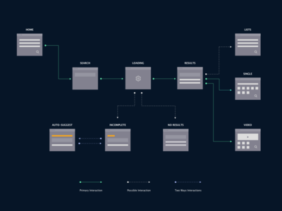 Search Interaction Flow