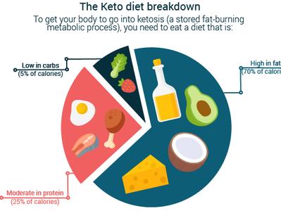 Keto Diet keto diet food web vector artwork vector art vector illustration design adobe illustrator cc adobe