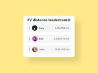 Leaderboard - DailyUI - 019