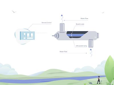 Quartz water treatment plante treatment whater icon figma minimalism illustration vector design