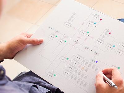 User Flow Chart flow scheme diagrams storyboard furniture sketch website sitemap scenarios user flowchart userflow