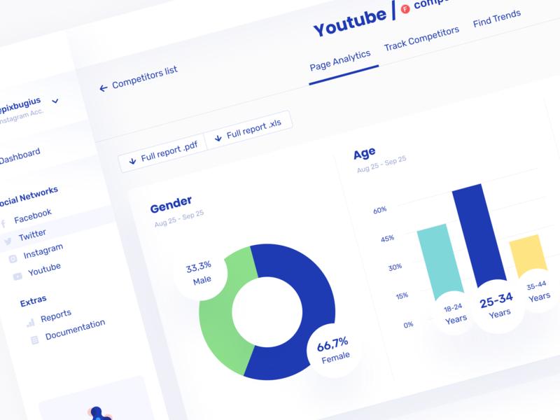 Brandmates. Real-time analytics 🎯