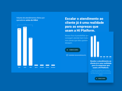 Return over investment presentation on a landing page call to action roi report chart website landing page ui ux