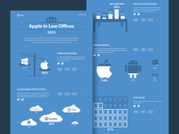 Apple In Law Offices Infographic