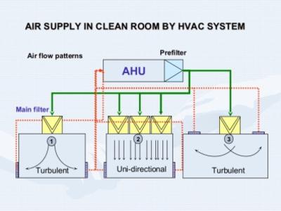 Yêu cầu và bảo trì hệ thống HVAC trong các cơ sở sản xuất phòng sạch thiết kế phòng sạch