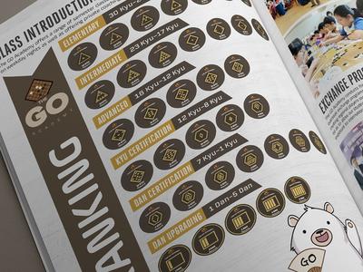 The Go Academy Brochure Design - 围棋教育学院 sg singapore sente gote mascot bear game book booklet brochure academy go chess