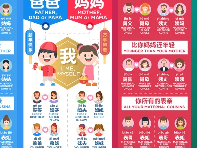 认亲认戚关系信息图  Chinese new year Family tree infographic information design typography 信息图 cny2021 cny informationdesign infographic family tree