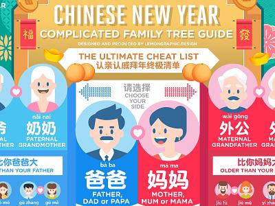 认亲认戚关系信息图  Chinese new year Family tree infographic information design typography 信息图 cny2021 cny informationdesign infographic family tree