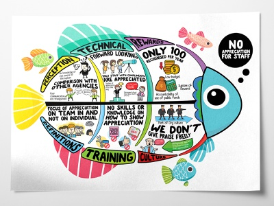 Fish Bone Diagram Mind Mapping infographic design staff management staff infographic no appreciation of staff infographic infographic design mind mapping fish bone diagram