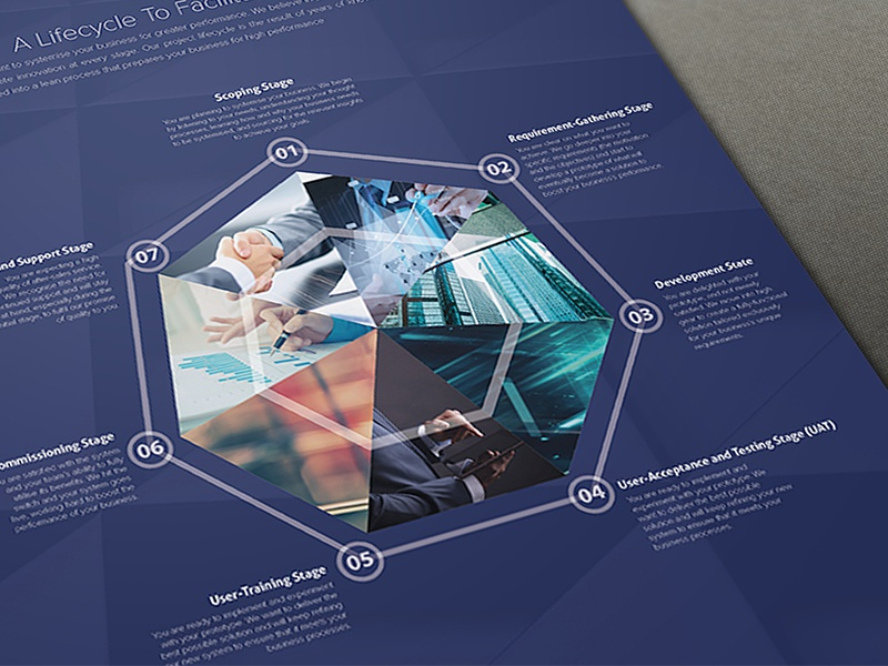 Plexure Singapore Crm Software Brochure Design By Lemongraphic
