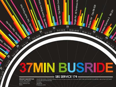 37minbusride info graphic information design information graphic bus ride colorful rainbow visualization graph chart data set data elements singapore data mining
