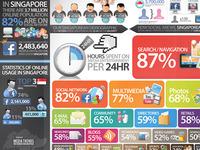 Singapore Social Media infographic
