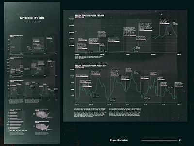 UFO Sightings — Data Vis. data dataviz infographic design typography