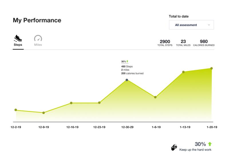 Fitness performance chart UX ui design @fitness app @ui @ux webapp uiux