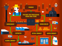 Supply Chain : Infographic
