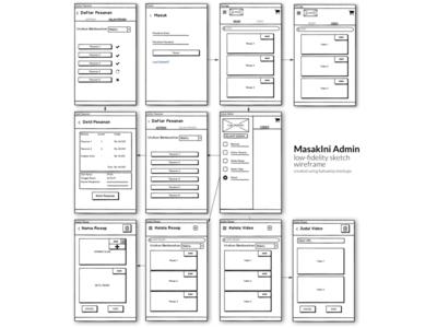 """Low Fidelity Wireframe UI """"Masakini-Admin"""" Project"""