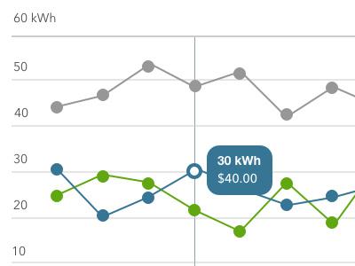 Energy Usage Graphs dashboard graphs chart energy usage ui