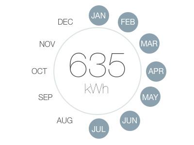 Dashboard Analytics ui graphs energy chart