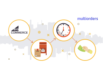 How To Refund An Order In Bigcommerce Multiorders