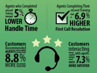 Infographic - call center stats