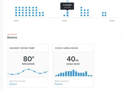 Dashboard Charts dashboard charts graph temperature noise