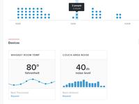 Dashboard Charts