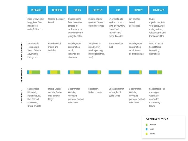 Customer Journey Map customer journey map customer experience design ux ui