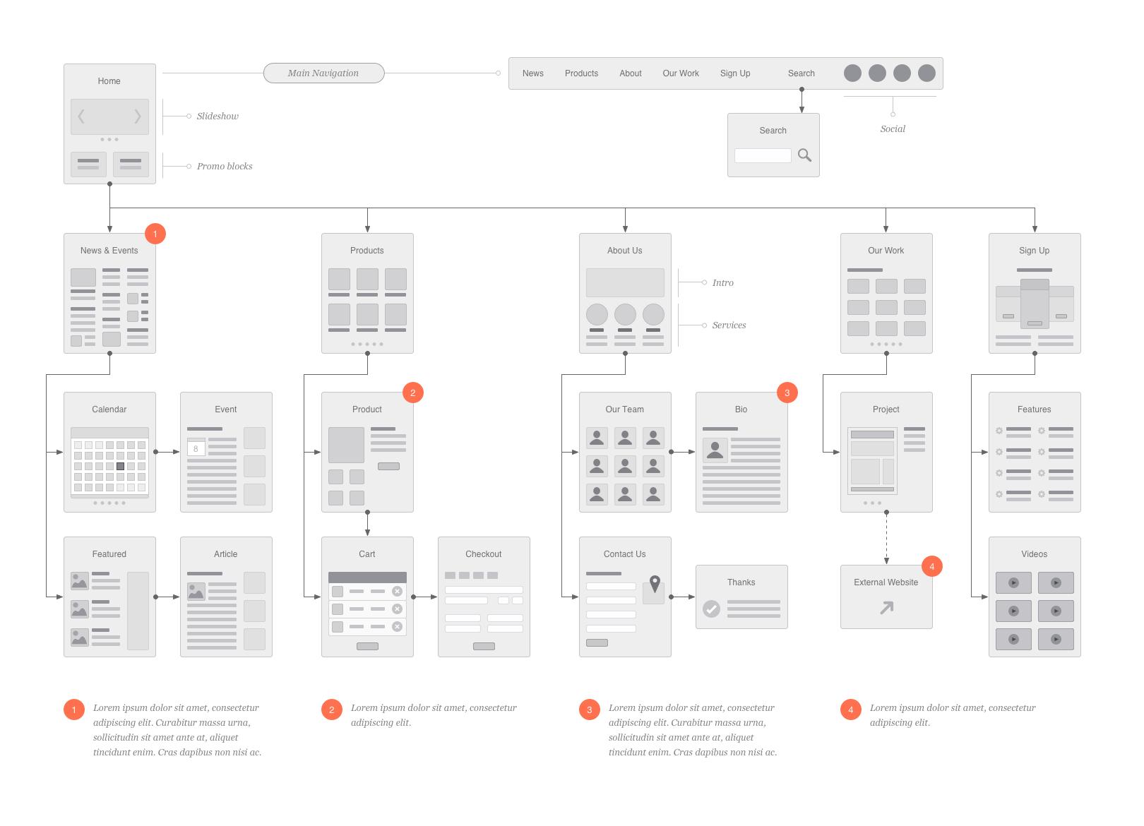 Emd flowcharts example