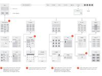Emd flowcharts example illustrator