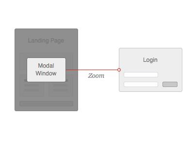 Flowcharts modal