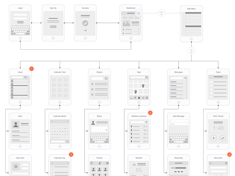 Mobile Flowchart OmniGraffle Stencil By Eric Miller
