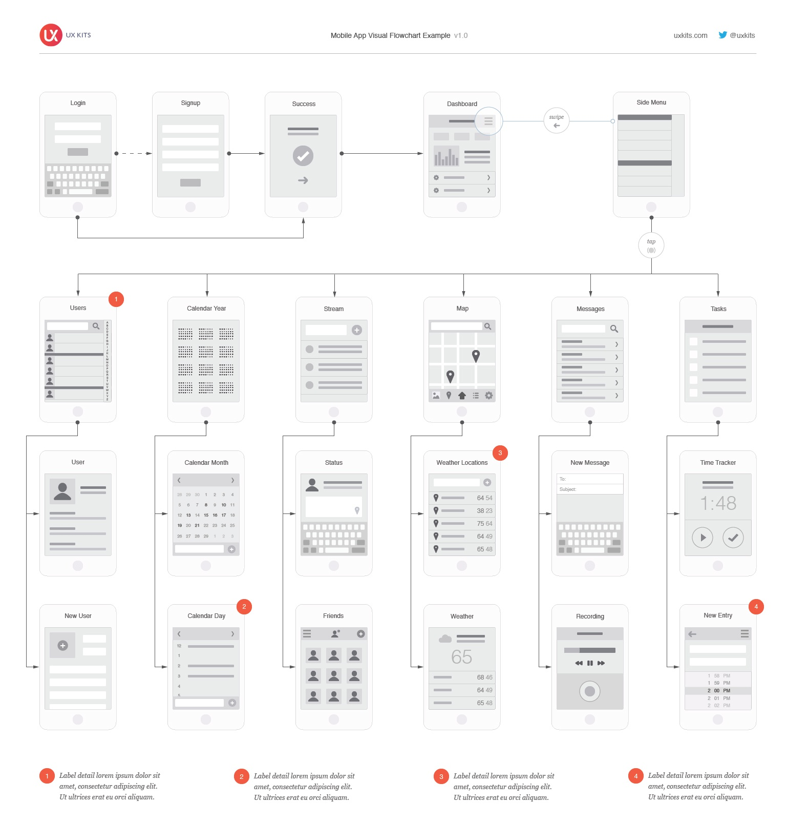 Basic Site Map Example: UX-Kits-Mobile-Flowchart-Example.jpg By Eric Miller