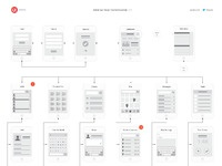 Ux kits mobile flowchart example