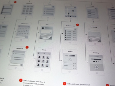 Mobile Flowchart for Illustrator mobile ios android flowchart illustrator template app wireframe sitemap ux ui interface