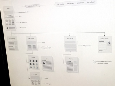 Small Site Architecture + Flow omnigraffle deliverable site map sitemap ux kits process information architecture ux ia wireframes flowchart